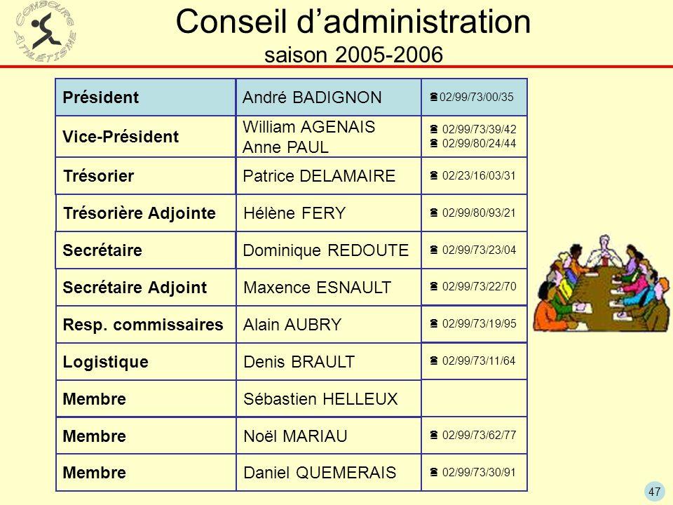 47 Conseil dadministration saison 2005-2006 Président Vice-Président Trésorier Secrétaire André BADIGNON William AGENAIS Anne PAUL Patrice DELAMAIRE Dominique REDOUTE Resp.