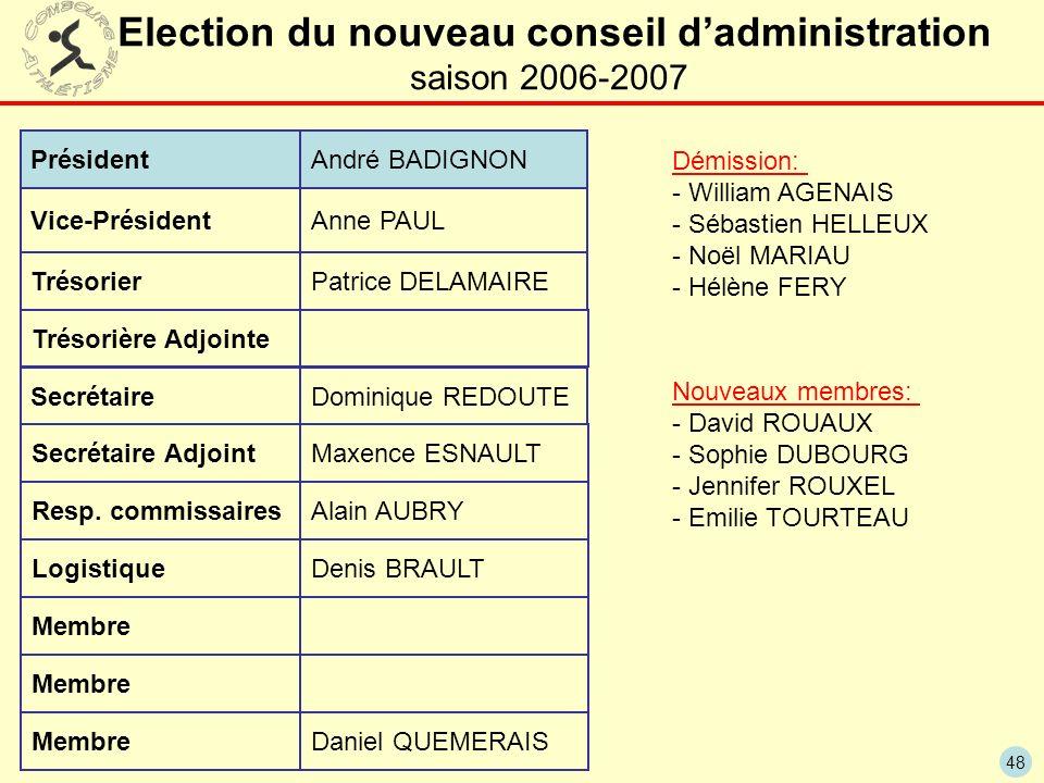48 Election du nouveau conseil dadministration saison 2006-2007 Président Vice-Président Trésorier Secrétaire André BADIGNON Anne PAUL Patrice DELAMAIRE Dominique REDOUTE Resp.