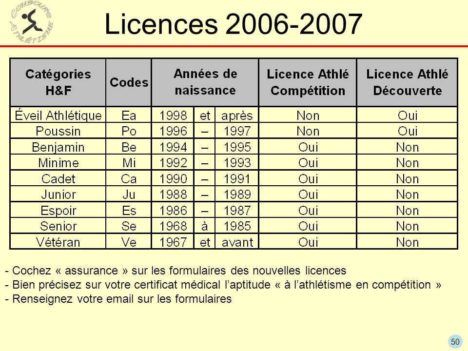 50 Licences 2006-2007 - Cochez « assurance » sur les formulaires des nouvelles licences - Bien précisez sur votre certificat médical laptitude « à lathlétisme en compétition » - Renseignez votre email sur les formulaires