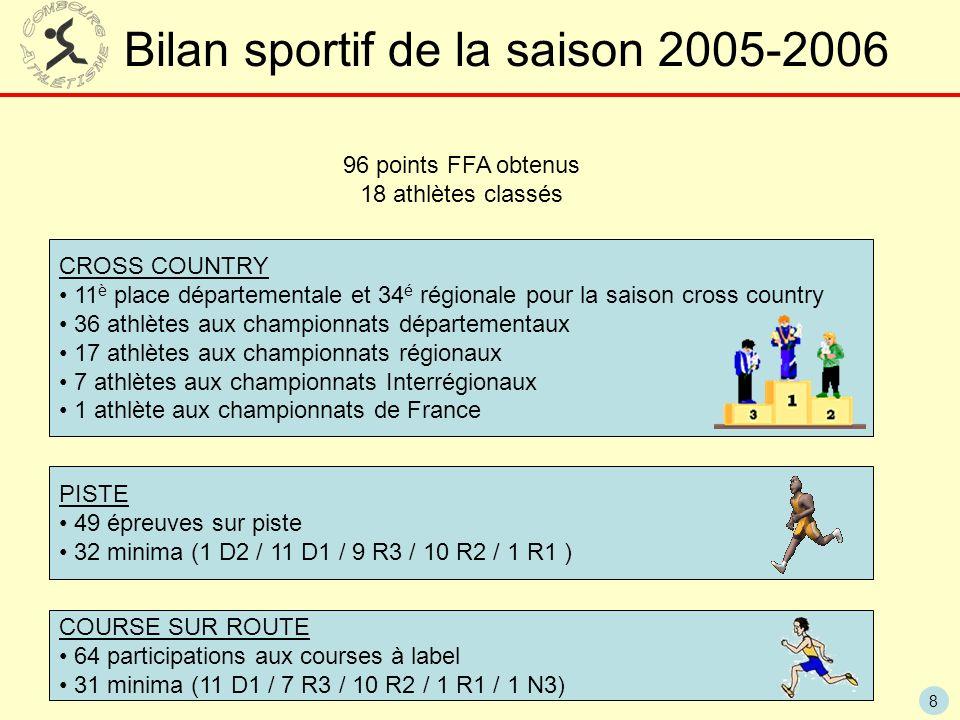 8 Bilan sportif de la saison 2005-2006 96 points FFA obtenus 18 athlètes classés CROSS COUNTRY 11 è place départementale et 34 é régionale pour la sai