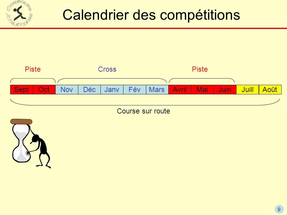 9 Calendrier des compétitions SeptOctNovDécJanvFévMarsAvrilMaiJuinJuillAoût Piste Cross Piste Course sur route
