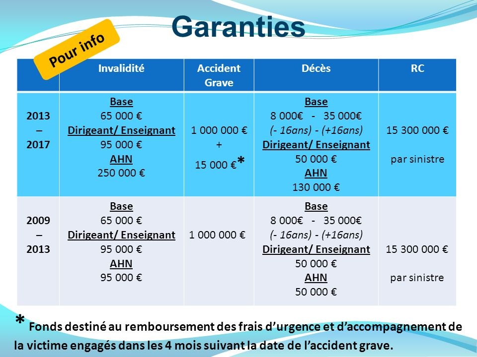 Garanties InvaliditéAccident Grave DécèsRC 2013 – 2017 Base 65 000 Dirigeant/ Enseignant 95 000 AHN 250 000 1 000 000 + 15 000 * Base 8 000 - 35 000 (