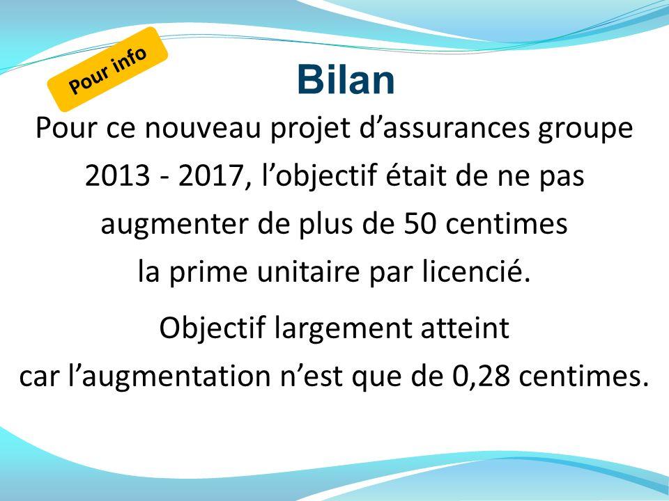 Bilan Pour ce nouveau projet dassurances groupe 2013 - 2017, lobjectif était de ne pas augmenter de plus de 50 centimes la prime unitaire par licencié