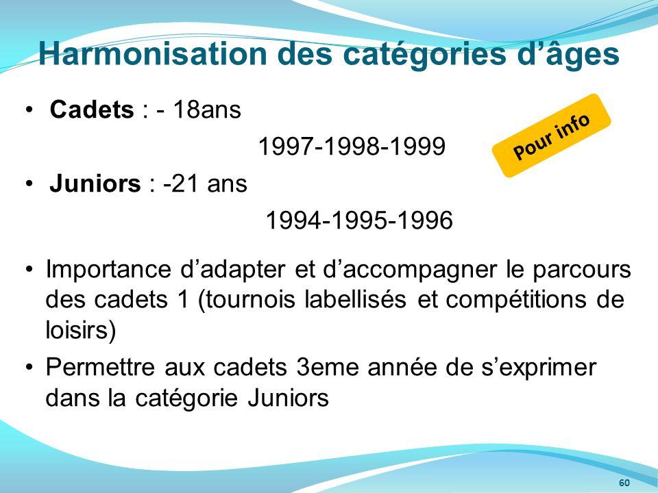 60 Cadets : - 18ans 1997-1998-1999 Juniors : -21 ans 1994-1995-1996 Importance dadapter et daccompagner le parcours des cadets 1 (tournois labellisés