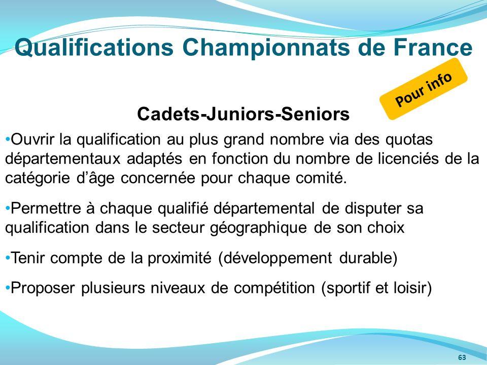 Qualifications Championnats de France 63 Cadets-Juniors-Seniors Ouvrir la qualification au plus grand nombre via des quotas départementaux adaptés en