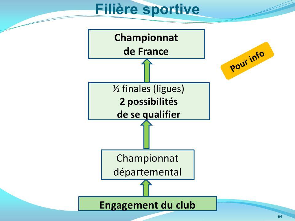 64 Championnat départemental ½ finales (ligues) 2 possibilités de se qualifier Championnat de France Engagement du club Filière sportive Pour info