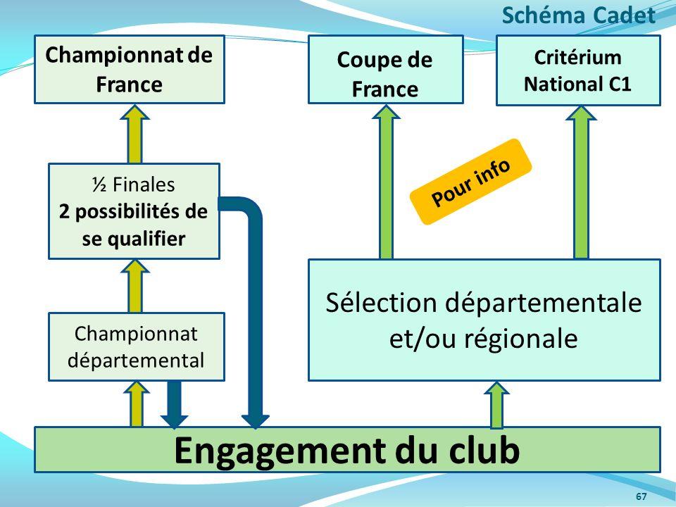 67 Championnat départemental ½ Finales 2 possibilités de se qualifier Championnat de France Sélection départementale et/ou régionale Coupe de France C