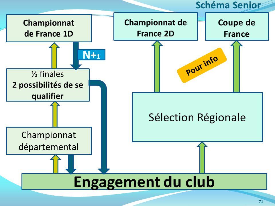 71 Championnat départemental ½ finales 2 possibilités de se qualifier Championnat de France 1D Sélection Régionale Championnat de France 2D Coupe de F