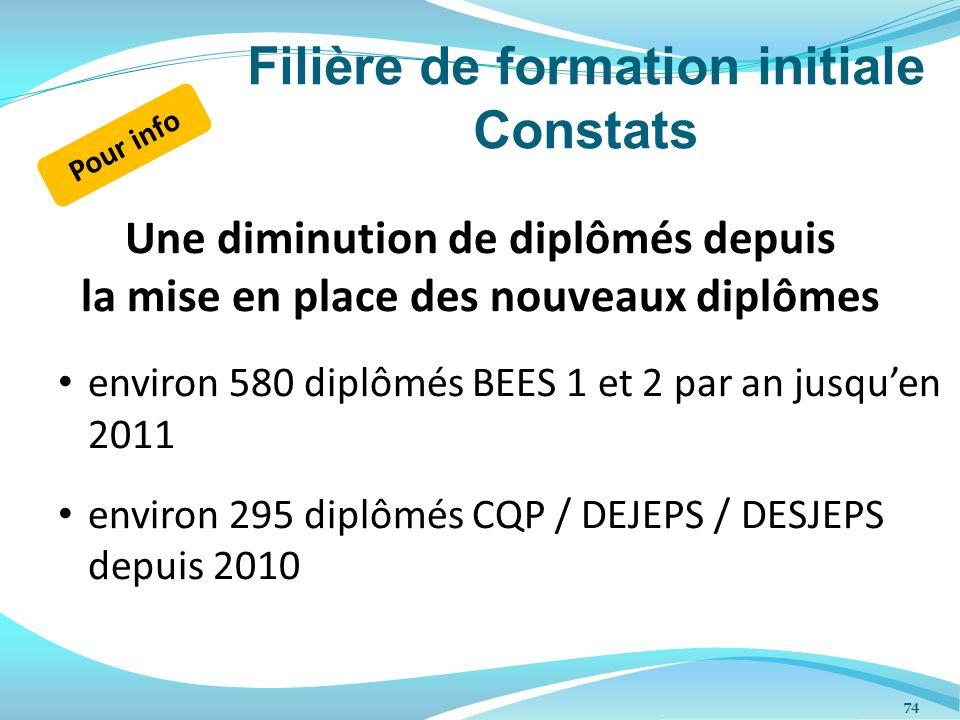 Filière de formation initiale Constats Une diminution de diplômés depuis la mise en place des nouveaux diplômes environ 580 diplômés BEES 1 et 2 par a