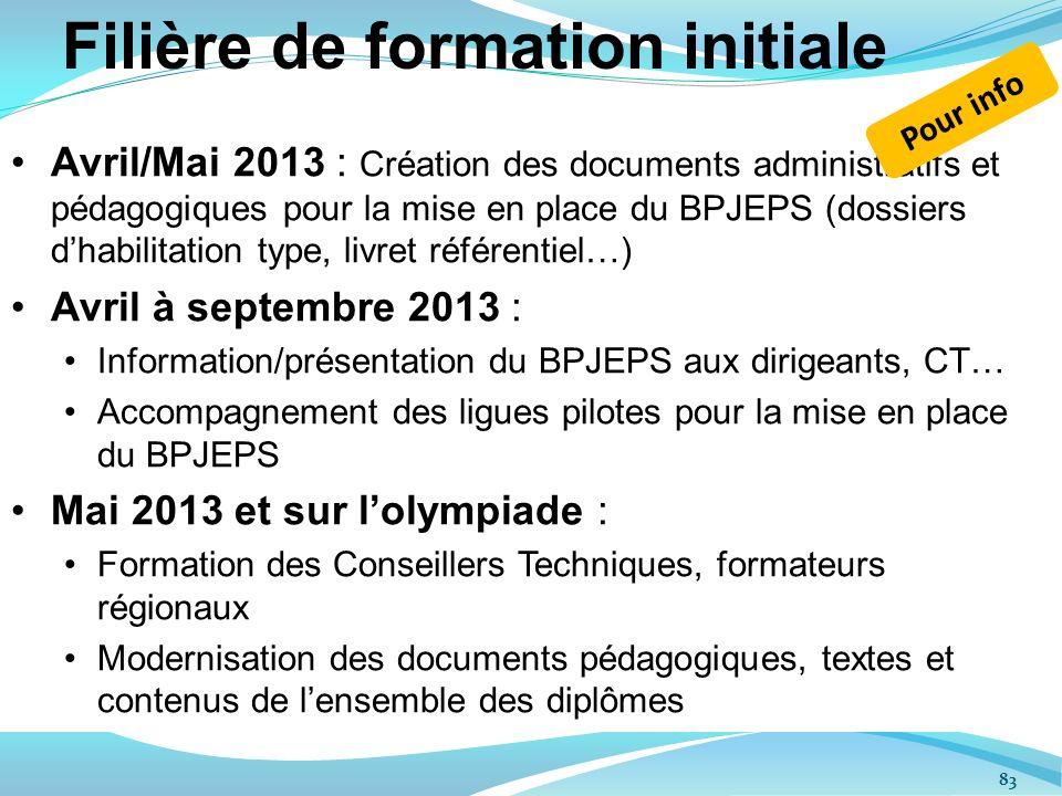 Avril/Mai 2013 : Création des documents administratifs et pédagogiques pour la mise en place du BPJEPS (dossiers dhabilitation type, livret référentie