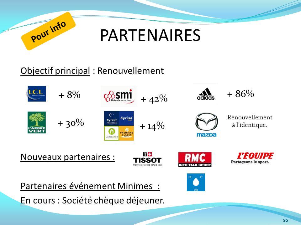PARTENAIRES Objectif principal : Renouvellement Nouveaux partenaires : Partenaires événement Minimes : En cours : Société chèque déjeuner. 95 + 42% +