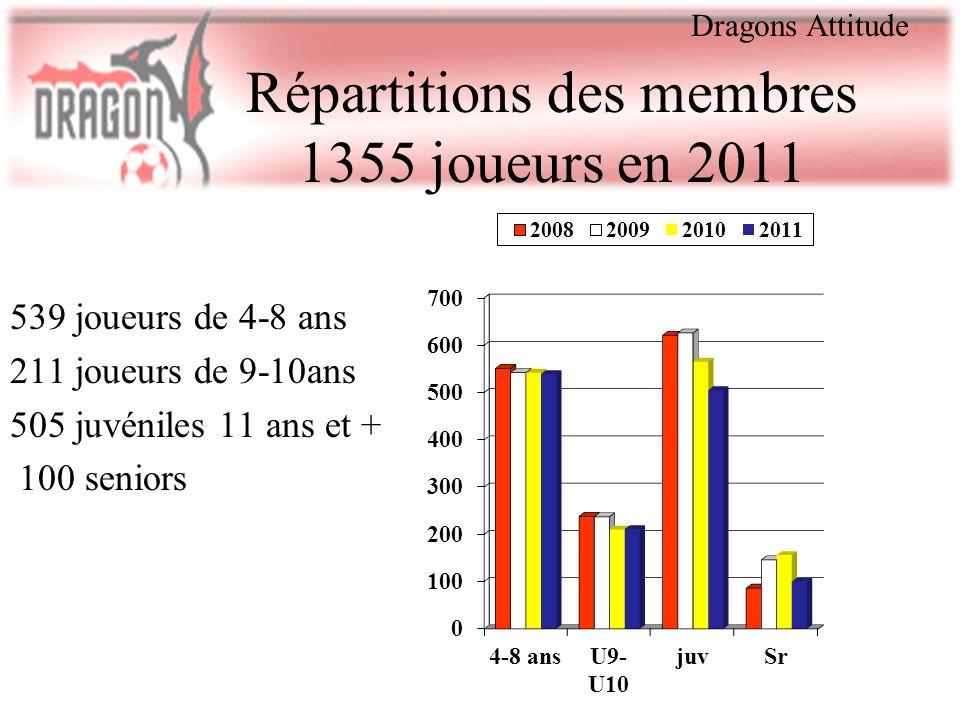 Répartitions des membres 1355 joueurs en 2011 539 joueurs de 4-8 ans 211 joueurs de 9-10ans 505 juvéniles 11 ans et + 100 seniors Dragons Attitude