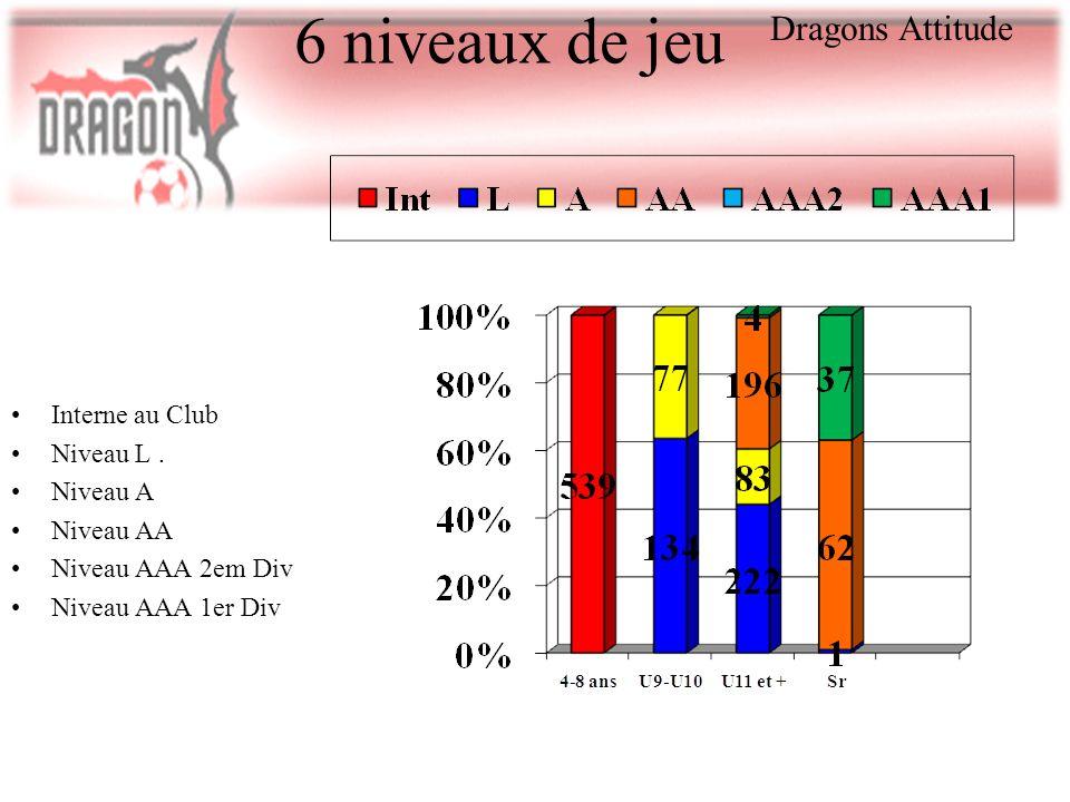 6 niveaux de jeu Interne au Club Niveau L. Niveau A Niveau AA Niveau AAA 2em Div Niveau AAA 1er Div Dragons Attitude