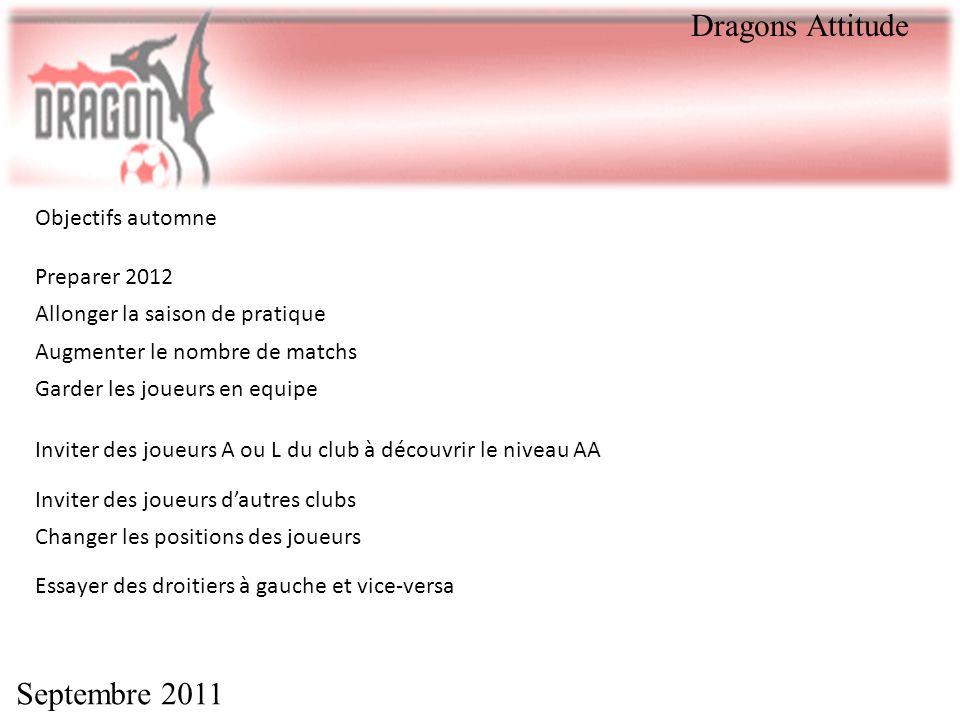 Septembre 2011 Dragons Attitude Objectifs automne Preparer 2012 Allonger la saison de pratique Augmenter le nombre de matchs Garder les joueurs en equ