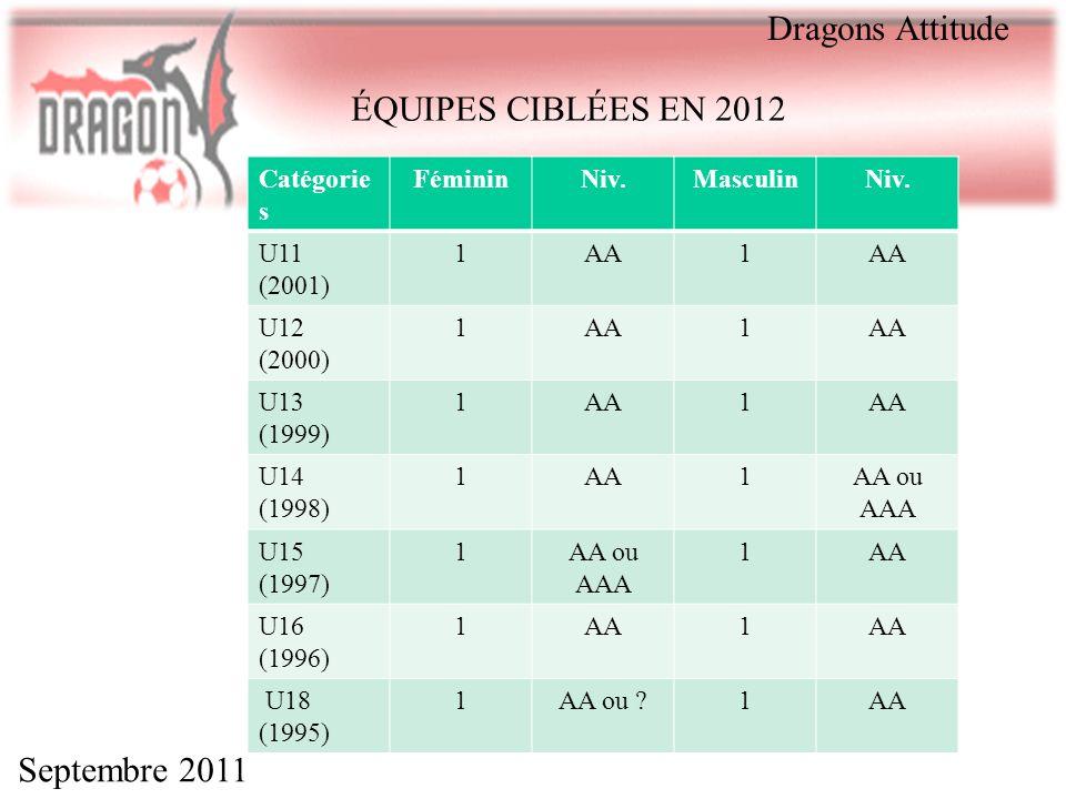 Septembre 2011 Dragons Attitude Catégorie s FémininNiv.MasculinNiv. U11 (2001) 1AA1 U12 (2000) 1AA1 U13 (1999) 1AA1 U14 (1998) 1AA1AA ou AAA U15 (1997