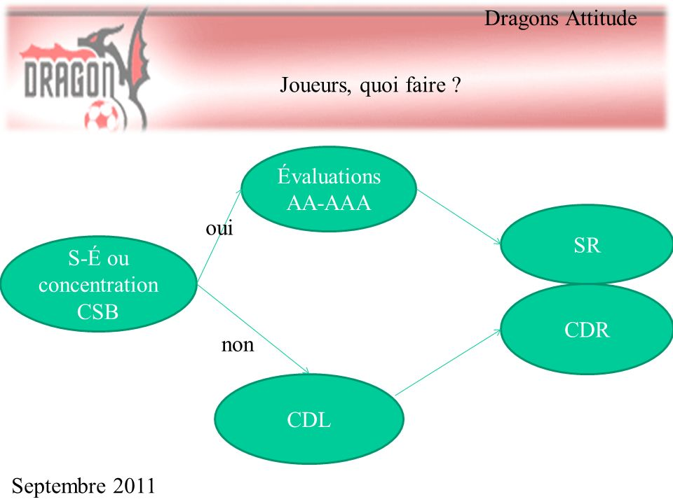 Septembre 2011 Dragons Attitude Joueurs, quoi faire ? S-É ou concentration CSB Évaluations AA-AAA SR oui CDR CDL non