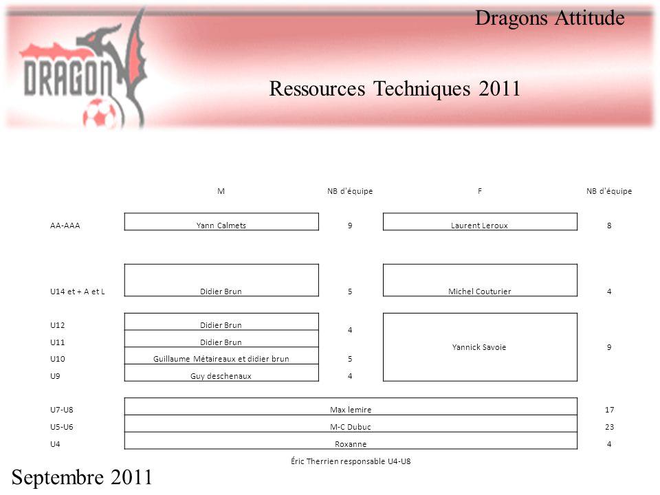 Septembre 2011 Dragons Attitude MNB d'équipeF AA-AAAYann Calmets9Laurent Leroux8 U14 et + A et LDidier Brun5Michel Couturier4 U12Didier Brun 4 Yannick