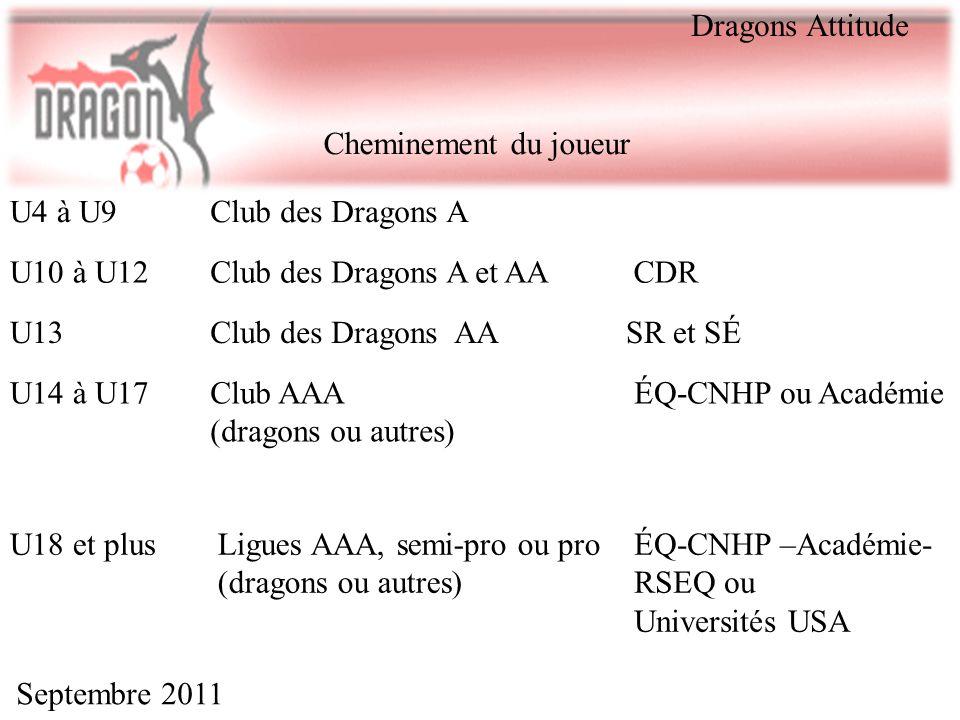 Septembre 2011 Cheminement du joueur U4 à U9Club des Dragons A U10 à U12Club des Dragons A et AACDR U13Club des Dragons AASR et SÉ U14 à U17Club AAA (