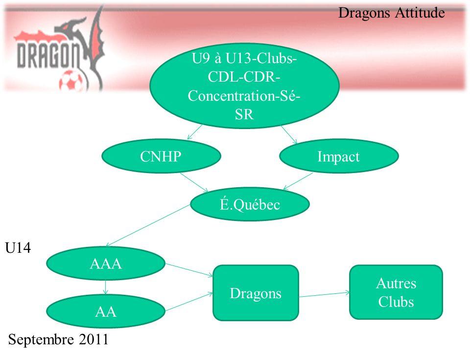 Septembre 2011 Dragons Attitude U14 U9 à U13-Clubs- CDL-CDR- Concentration-Sé- SR Impact É.Québec CNHP AAA AA Dragons Autres Clubs