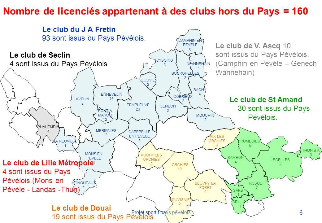 6 Projet sportif pays pévélois Nombre de licenciés appartenant à des clubs hors du Pays = 160 Le club du J A Fretin 93 sont issus du Pays Pévélois.