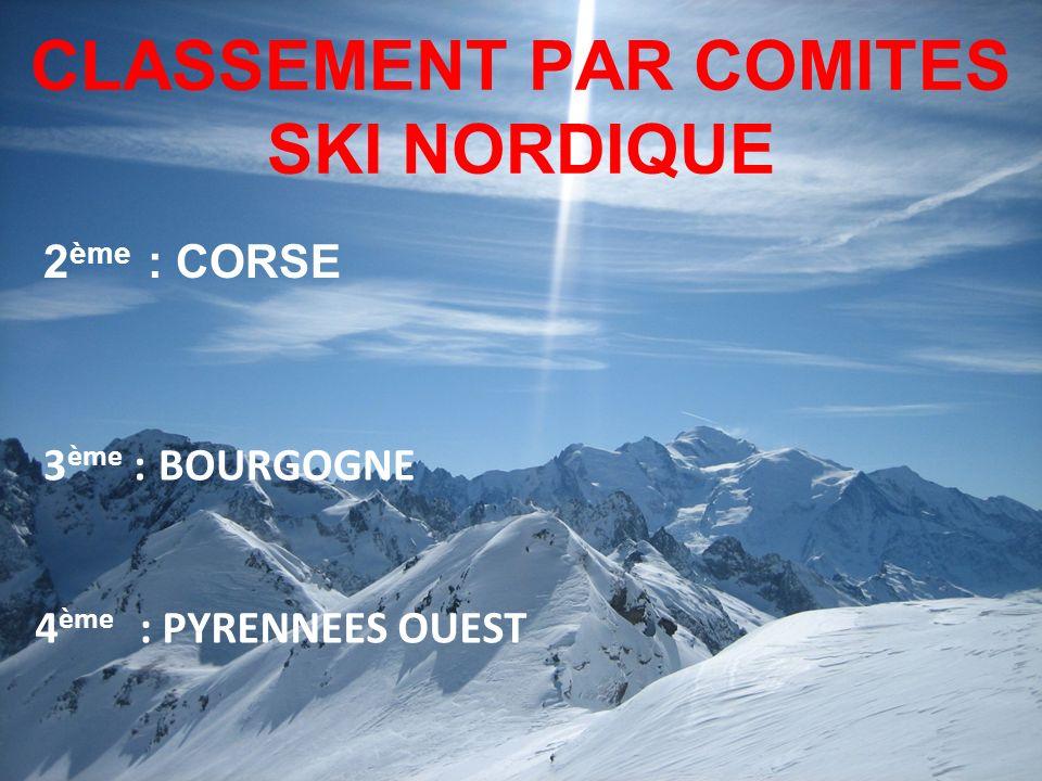 CLASSEMENT PAR COMITES SKI NORDIQUE 2 ème : CORSE 4 ème : PYRENNEES OUEST 3 ème : BOURGOGNE