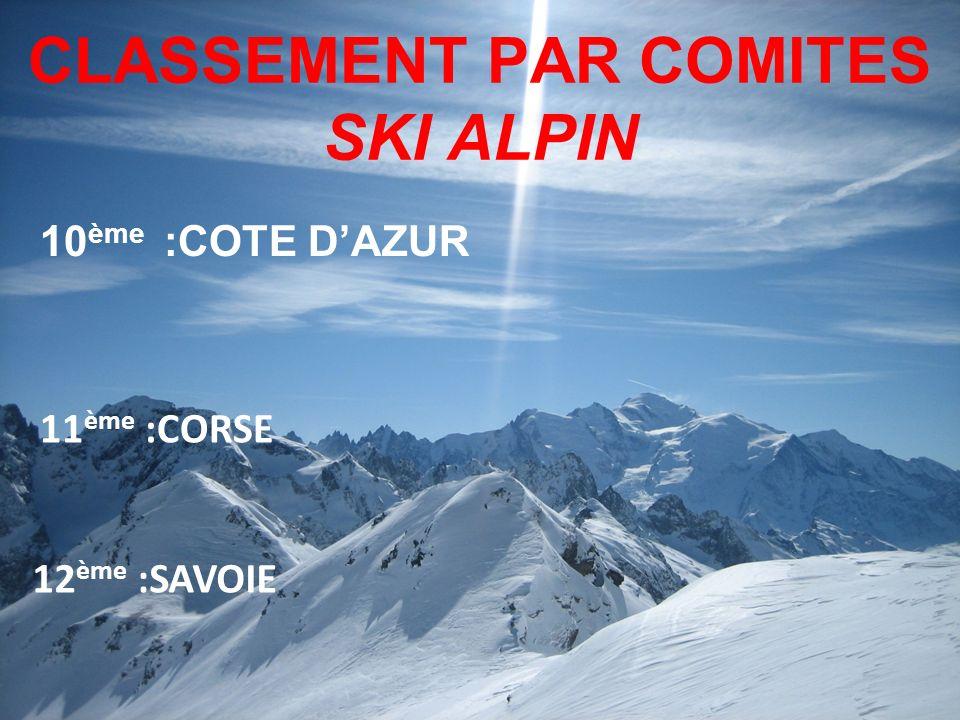 CLASSEMENT PAR COMITES SKI ALPIN 10 ème :COTE DAZUR 12 ème :SAVOIE 11 ème :CORSE