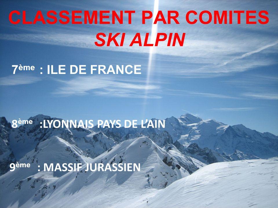 CLASSEMENT PAR COMITES SKI ALPIN 7 ème : ILE DE FRANCE 9 ème : MASSIF JURASSIEN 8 ème :LYONNAIS PAYS DE LAIN