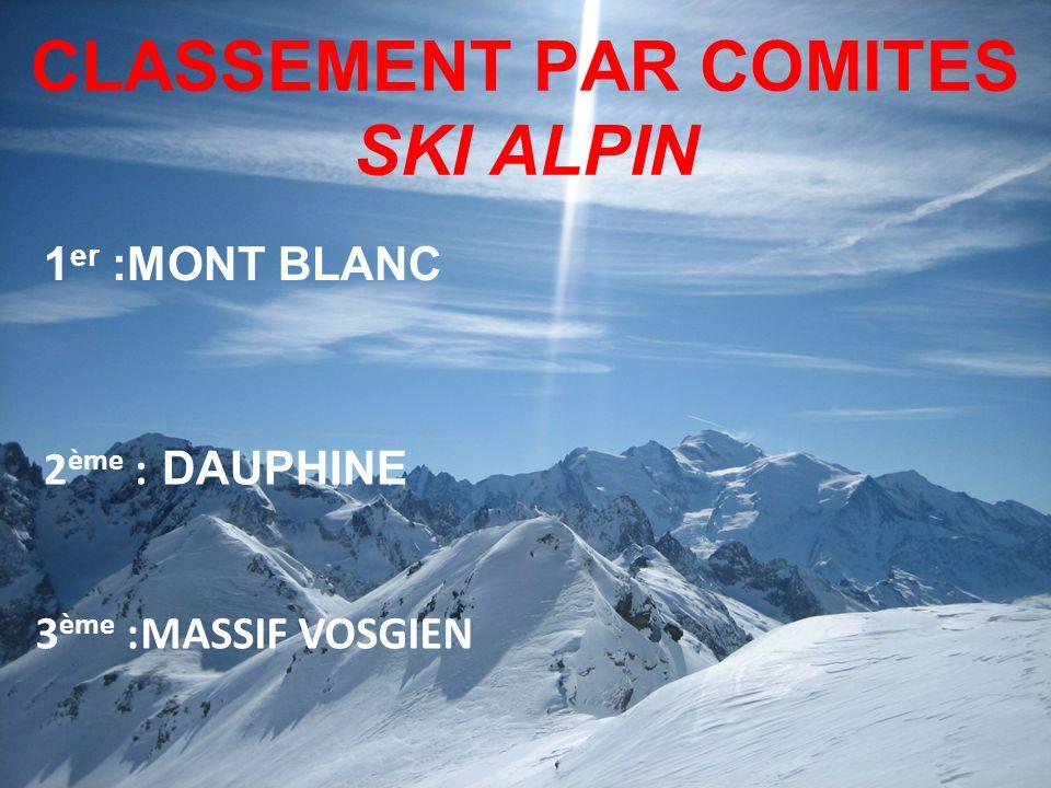 CLASSEMENT PAR COMITES SKI ALPIN 1 er :MONT BLANC 3 ème :MASSIF VOSGIEN 2 ème : DAUPHINE