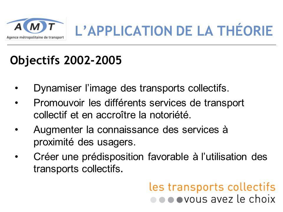 13 LAPPLICATION DE LA THÉORIE Dynamiser limage des transports collectifs. Promouvoir les différents services de transport collectif et en accroître la