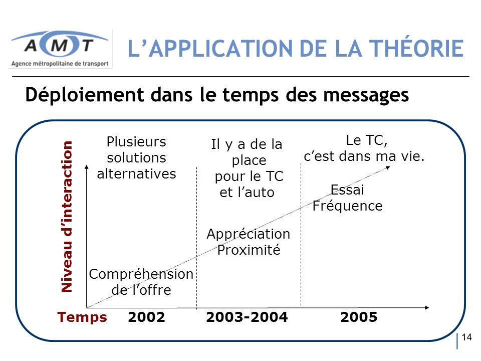 14 Niveau dinteraction Temps Compréhension de loffre Essai Fréquence Appréciation Proximité 20022003-20042005 Plusieurs solutions alternatives Il y a