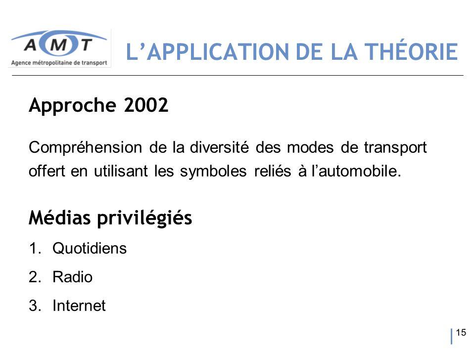 15 Compréhension de la diversité des modes de transport offert en utilisant les symboles reliés à lautomobile. Approche 2002 Médias privilégiés 1.Quot