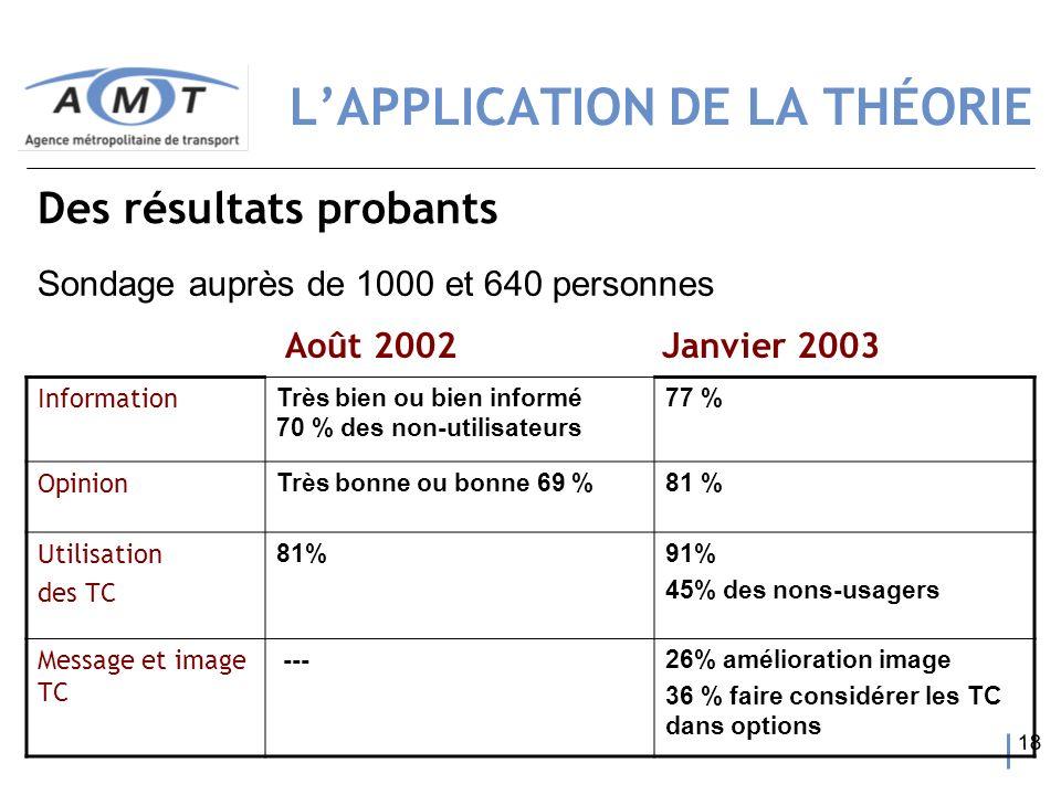 18 Sondage auprès de 1000 et 640 personnes Information Très bien ou bien informé 70 % des non-utilisateurs 77 % Opinion Très bonne ou bonne 69 %81 % U
