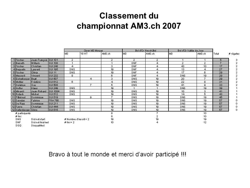 Classement du championnat AM3.ch 2007 Bravo à tout le monde et merci davoir participé !!!