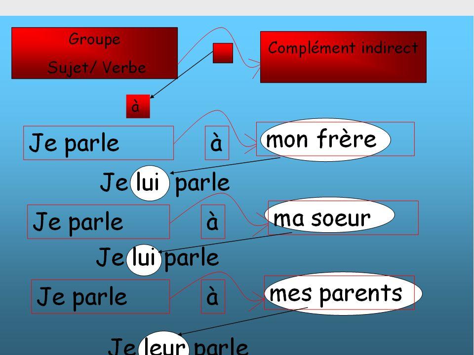 Les Pronoms objet indirect Quest ce que cest un pronom objet indirect.