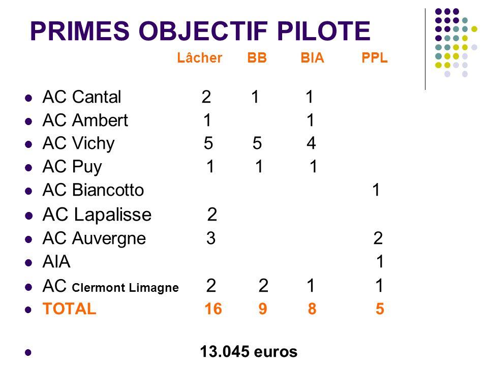 PRIMES OBJECTIF PILOTE Lâcher BB BIA PPL AC Cantal 2 1 1 AC Ambert 1 1 AC Vichy 5 5 4 AC Puy 1 1 1 AC Biancotto 1 AC Lapalisse 2 AC Auvergne 3 2 AIA 1 AC Clermont Limagne 2 2 1 1 TOTAL 16 9 8 5 13.045 euros
