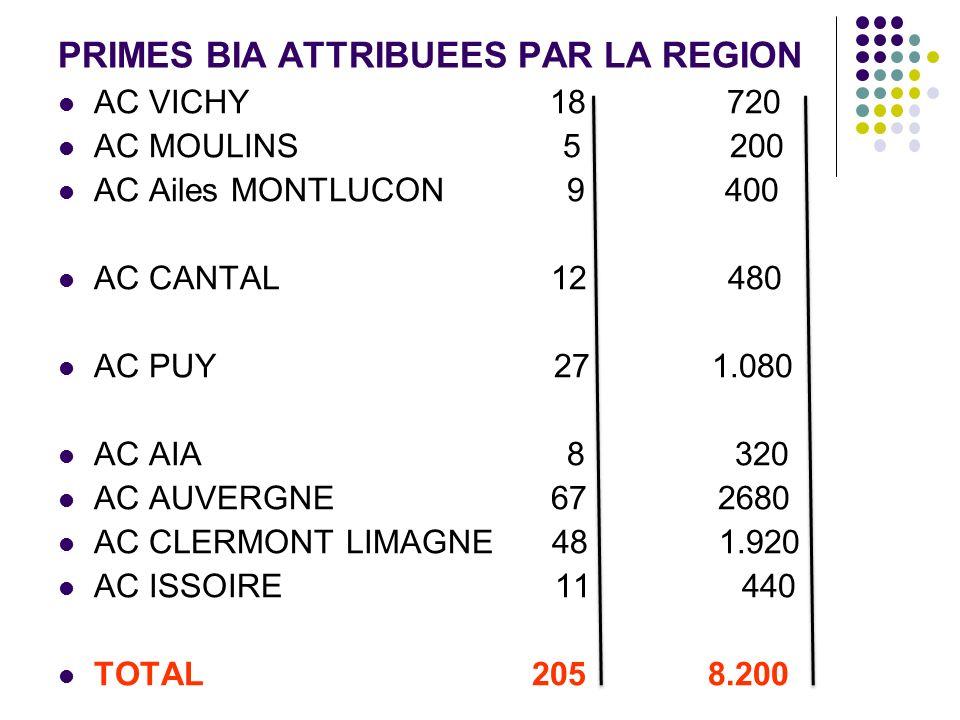 PRIMES BIA ATTRIBUEES PAR LA REGION AC VICHY 18 720 AC MOULINS 5 200 AC Ailes MONTLUCON 9 400 AC CANTAL 12 480 AC PUY 27 1.080 AC AIA 8 320 AC AUVERGN