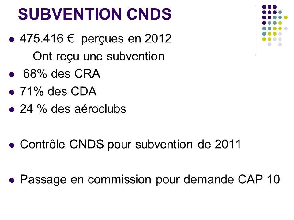 SUBVENTION CNDS 475.416 perçues en 2012 Ont reçu une subvention 68% des CRA 71% des CDA 24 % des aéroclubs Contrôle CNDS pour subvention de 2011 Passage en commission pour demande CAP 10