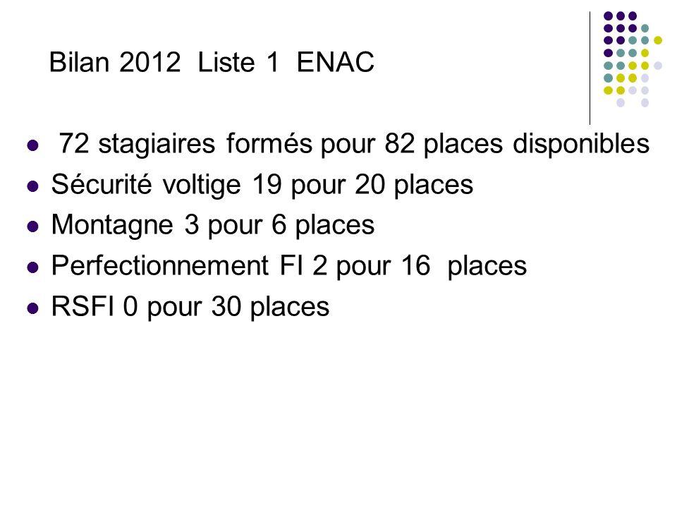 Bilan 2012 Liste 1 ENAC 72 stagiaires formés pour 82 places disponibles Sécurité voltige 19 pour 20 places Montagne 3 pour 6 places Perfectionnement FI 2 pour 16 places RSFI 0 pour 30 places