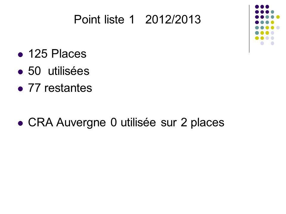 Point liste 1 2012/2013 125 Places 50 utilisées 77 restantes CRA Auvergne 0 utilisée sur 2 places