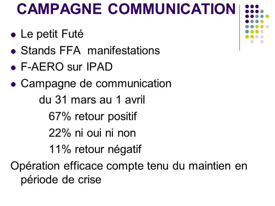 CAMPAGNE COMMUNICATION Le petit Futé Stands FFA manifestations F-AERO sur IPAD Campagne de communication du 31 mars au 1 avril 67% retour positif 22%