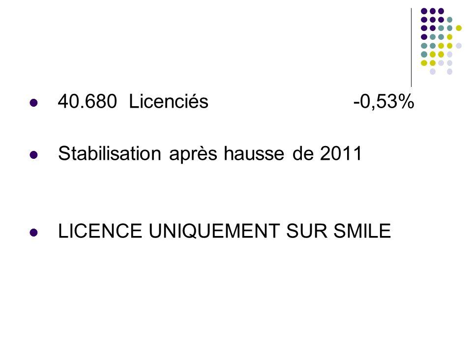 40.680 Licenciés -0,53% Stabilisation après hausse de 2011 LICENCE UNIQUEMENT SUR SMILE