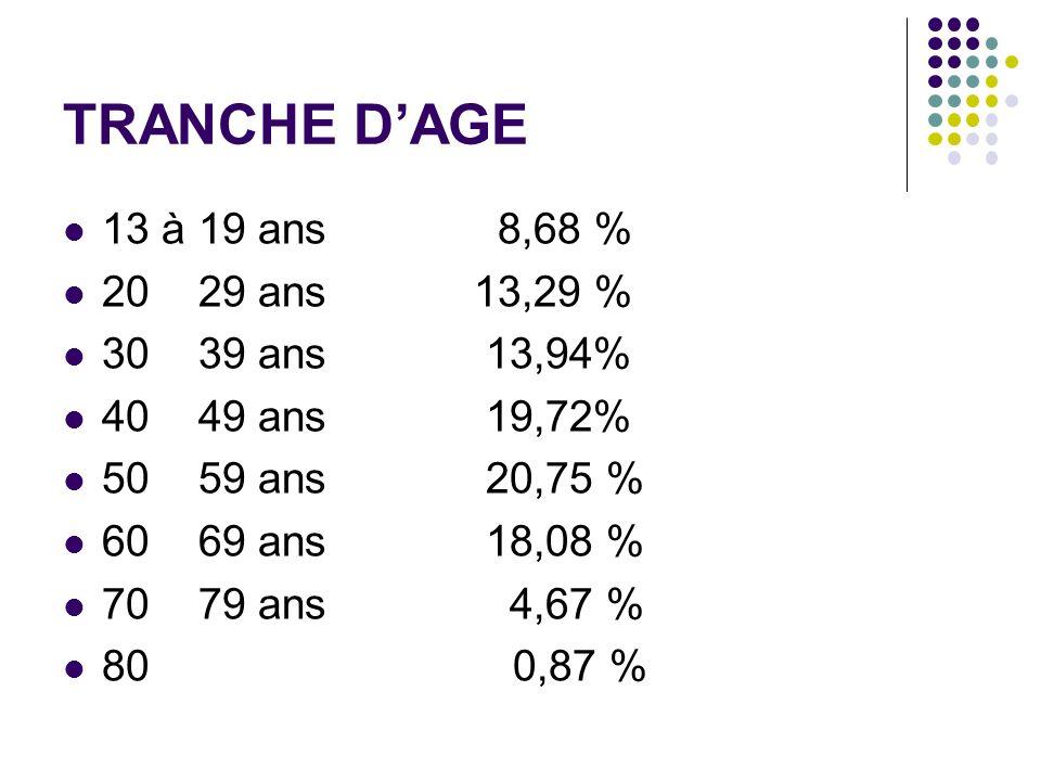 TRANCHE DAGE 13 à 19 ans 8,68 % 20 29 ans 13,29 % 30 39 ans 13,94% 40 49 ans 19,72% 50 59 ans 20,75 % 60 69 ans 18,08 % 70 79 ans 4,67 % 80 0,87 %