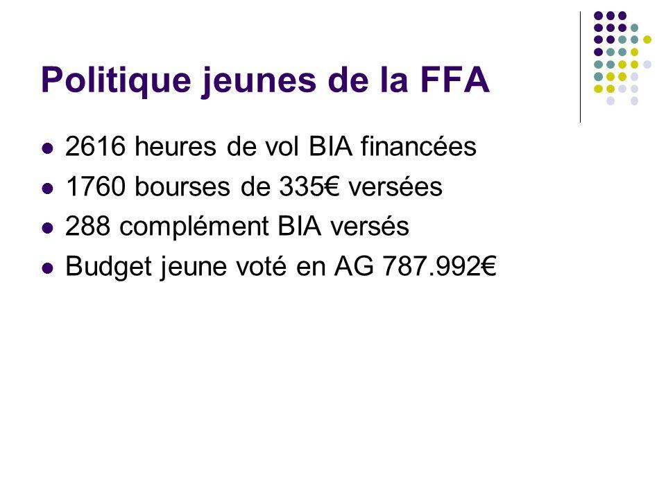 Politique jeunes de la FFA 2616 heures de vol BIA financées 1760 bourses de 335 versées 288 complément BIA versés Budget jeune voté en AG 787.992