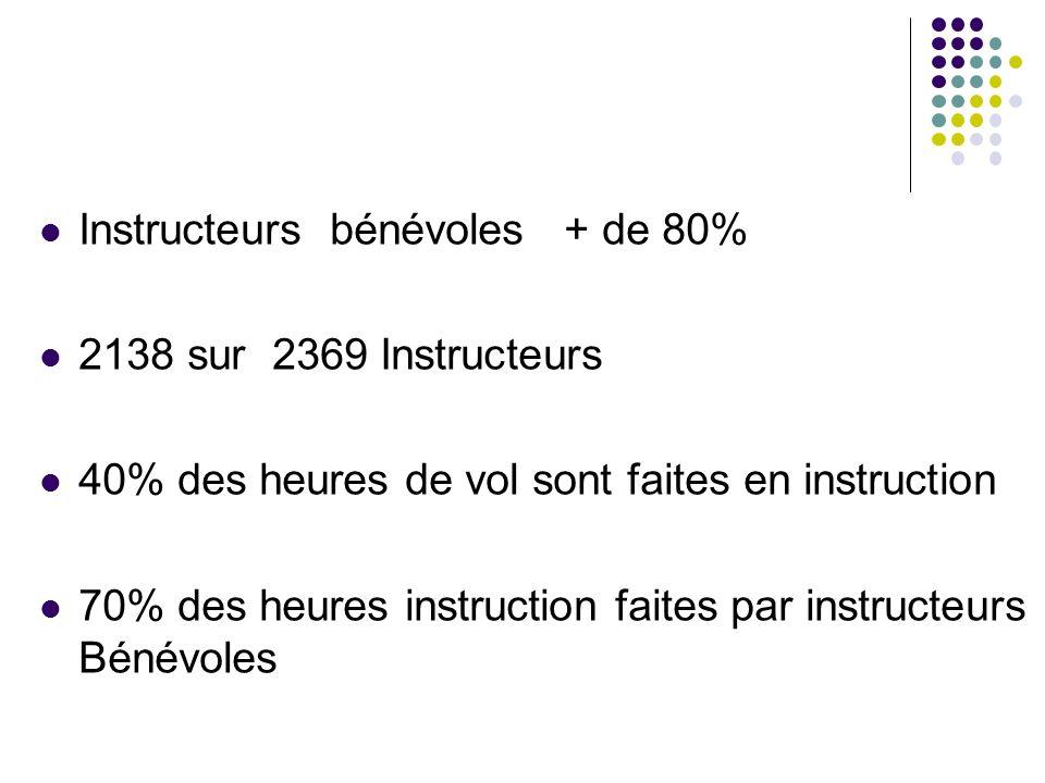 Instructeurs bénévoles + de 80% 2138 sur 2369 Instructeurs 40% des heures de vol sont faites en instruction 70% des heures instruction faites par instructeurs Bénévoles
