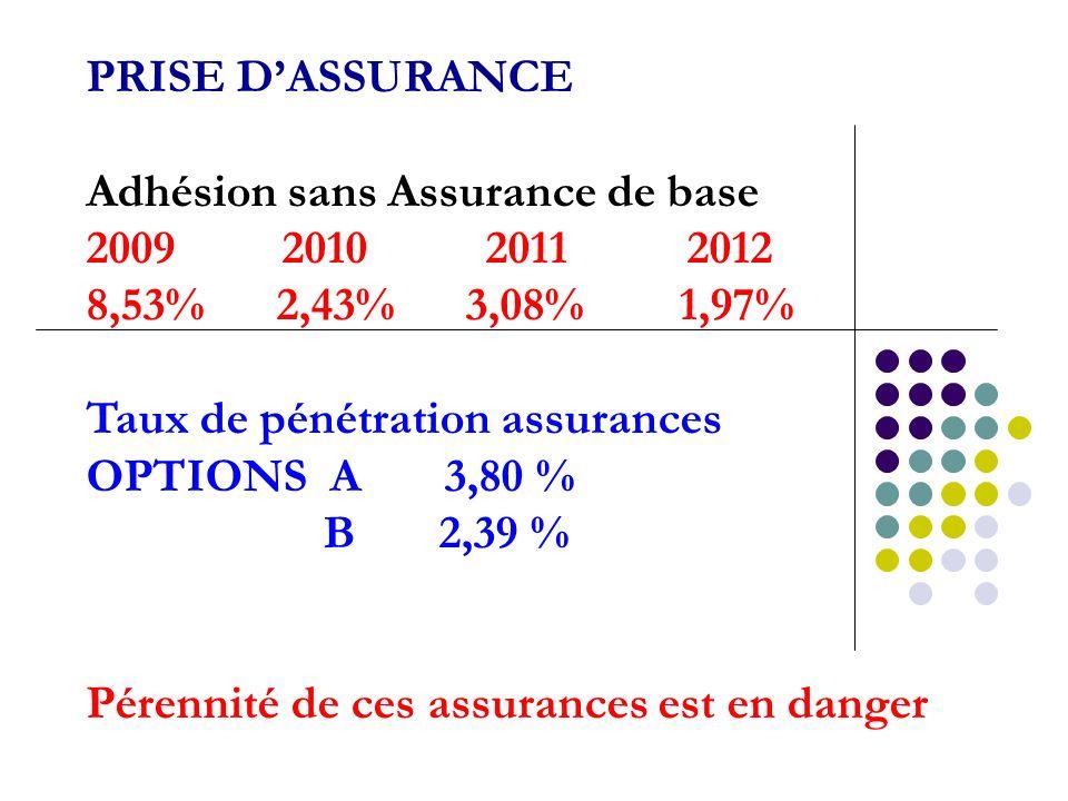 PRISE DASSURANCE Adhésion sans Assurance de base 2009 2010 2011 2012 8,53% 2,43% 3,08% 1,97% Taux de pénétration assurances OPTIONS A 3,80 % B 2,39 % Pérennité de ces assurances est en danger