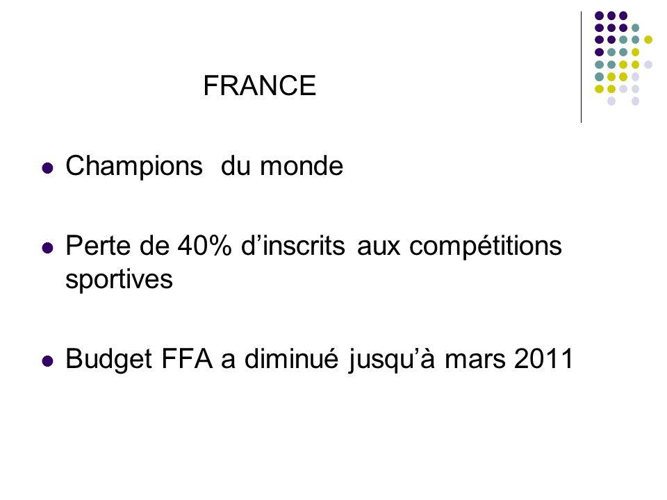 FRANCE Champions du monde Perte de 40% dinscrits aux compétitions sportives Budget FFA a diminué jusquà mars 2011