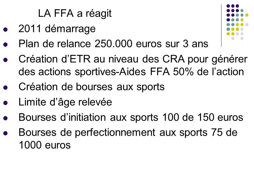 LA FFA a réagit 2011 démarrage Plan de relance 250.000 euros sur 3 ans Création dETR au niveau des CRA pour générer des actions sportives-Aides FFA 50