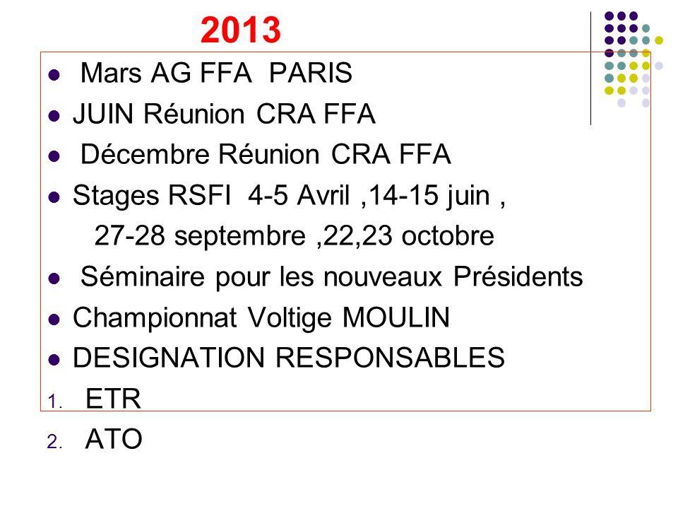 2013 Mars AG FFA PARIS JUIN Réunion CRA FFA Décembre Réunion CRA FFA Stages RSFI 4-5 Avril,14-15 juin, 27-28 septembre,22,23 octobre Séminaire pour les nouveaux Présidents Championnat Voltige MOULIN DESIGNATION RESPONSABLES 1.