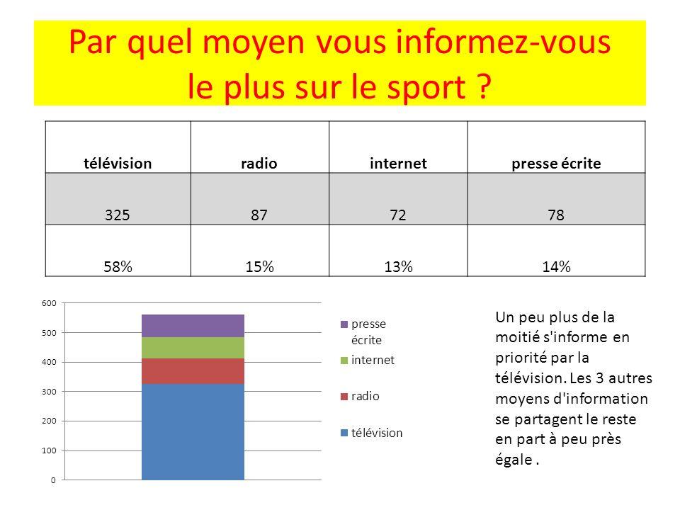 Par quel moyen vous informez-vous le plus sur le sport ? télévisionradiointernetpresse écrite 325877278 58%15%13%14% Un peu plus de la moitié s'inform