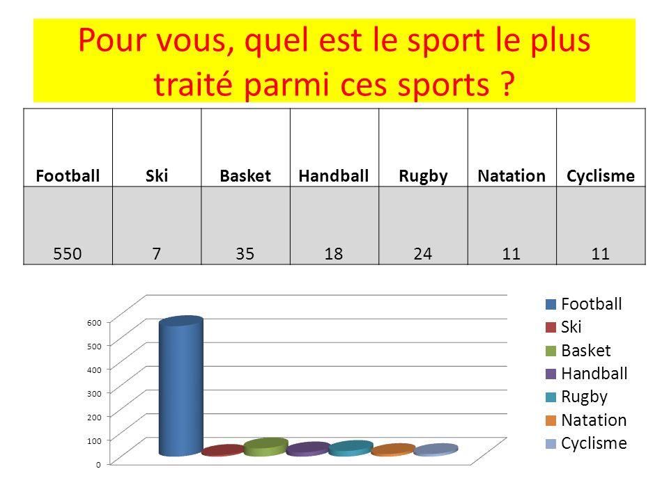 Pour vous, quel est le sport le plus traité parmi ces sports ? FootballSkiBasketHandballRugbyNatationCyclisme 550735182411